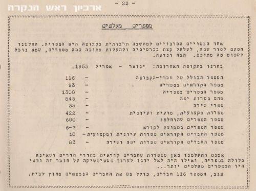 נתוני הספריה , אפריל 1953